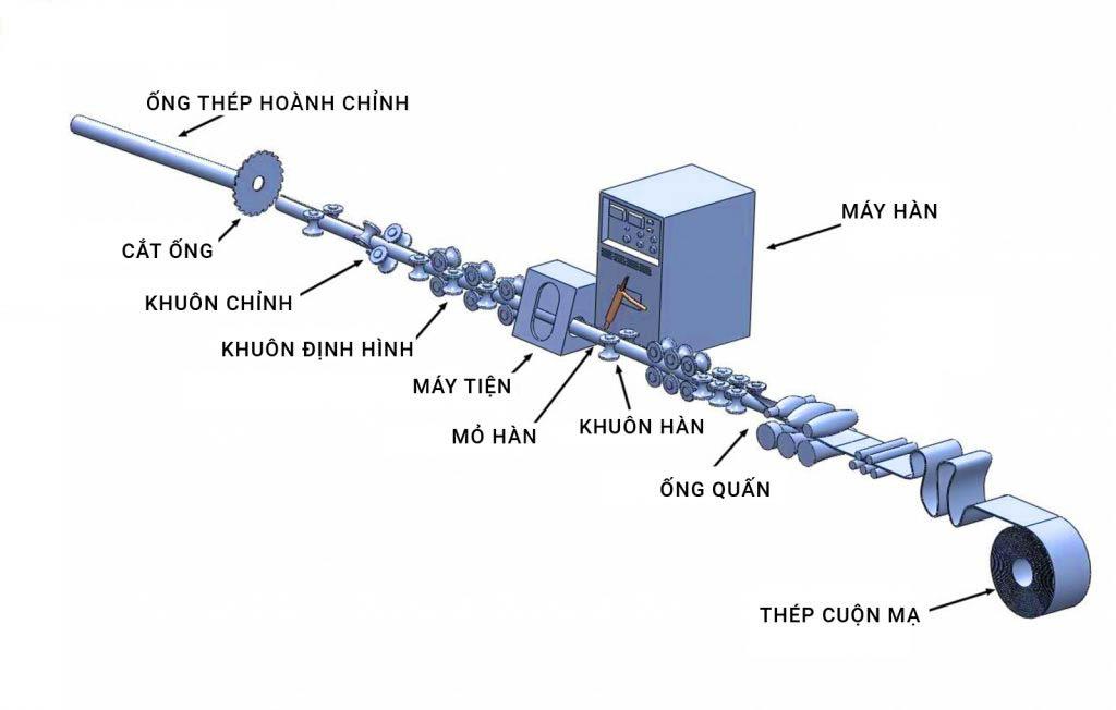 Quy trình sản xuất ống thép mã kẽm